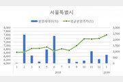 서울 아파트 평균분양가 3.3㎡당 2508만원…1년새 14.8%↑