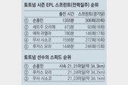 '쏜살' 손흥민… '메날두'도 비켜라