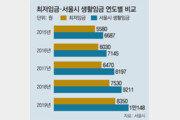 서울시 생활임금 시간당 1만원 시대 명암… 근로자 소득 늘었지만 자치구 예산 부담 커져
