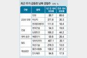 북미회담 바람 타고… 금강산-크루즈 등 남북 경협주 또 들썩