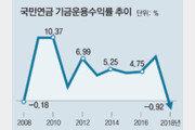 '-0.92%'… 국민연금, 작년 6조 까먹었다