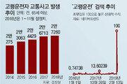 [윤희웅의 SNS민심]한국도 일본도, 고령운전자 사고 '골치'