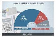"""리얼미터 """"국민 66%, 신용카드 소득공제 연장해야"""""""