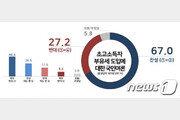'소득불평등 완화' 초고소득자 부유세 도입…찬성 67% vs 반대 27%
