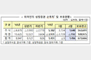 2월 외국인, 주식 1.6조원 순매수…3개월째 '사자'