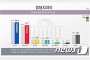 주간집계 지지율, 민주 36.6% 최저치…한국 31.7% 최고치