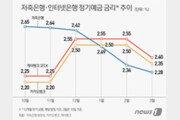 '고금리 대명사' 저축銀 예금금리, 석달째 인터넷銀 밑돌아…왜?