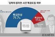 김학의·장자연 사건 '특검 도입'…찬성 71.7% vs 반대 17.0%