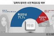 [리얼미터]김학의·장자연 사건 특검 도입, 국민 72% 찬성