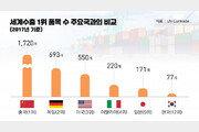 한국 수출1위 품목 3년 연속 증가…화학·철강·섬유 강세