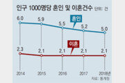결혼 안하는 한국… 혼인건수 역대 최저