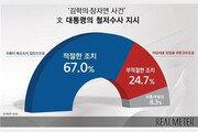 """국민 3명중 2명 """"文대통령 김학의·장자연 철저수사 지시 적절"""""""