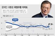 """文대통령 지지율 3%p 올라 47.9%…""""중도층 큰 폭 결집해 반등"""""""