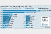 빗나간 통계청 예측… 저출산대책 예산 등 혼선