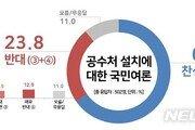 국민 65% 공수처 찬성…찬성층 60%는 '기소권 필요'