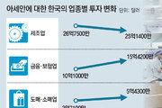 기술력 믿고 자금지원… 금융-제조업 '2인3각' 시장개척