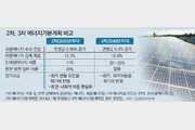 """정부 """"신재생에너지 비중 35%로 확대""""… 제3차 에너지기본계획안 공개"""
