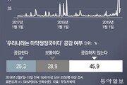 [윤희웅의 SNS민심]마약 사건 '눈덩이'… 버닝썬-승리-황하나 최다 검색