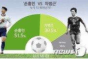 """""""손흥민이 차범근보다 뛰어나""""…여론조사 '손 51.5%-차 30.5%'"""