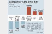 최저임금 여파… 음식점 취업자 10만 '뚝'