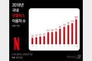 '찻잔속 태풍'이라던 넷플릭스…상륙 3년만에 월 200억원 쓸어