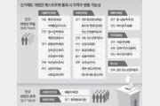 지역구 감축 초읽기… '인구 미달' 의원들 떤다