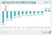 서울 아파트값 23주째 하락…일반아파트 하락폭 2배 확대