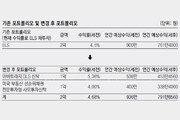 [머니 컨설팅]약정수익+수익배분 '스플릿펀드'… ELS 수익률 저조할 땐 갈아탈만