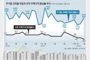 [홍춘욱의 부동산 인사이트]부동산 가격 상승에 베팅하는 이유
