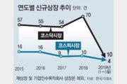 美 유니콘 넘쳐 '즐거운 비명'… 韓 대어 없어 한숨