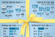 [최재원의 빅데이터]어버이날 선물 현금 인기… 따뜻한 전화와 손 편지도