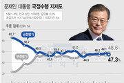 '집권 2년' 文 지지율 47.3%…민주-한국당 불과 1.6%P 차이