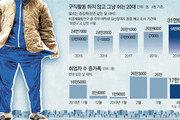 경제허리 3040 취업자 27만명 줄고, 초단시간 근로자 사상 최다