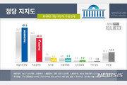 '막말 논란' 한국당 지지율 30.2%로 급락…민주 43.3% 급등