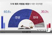 5·18 왜곡 처벌법 제정…찬성 60.6% vs 반대 30.3%
