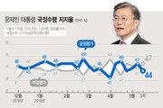 민주당 지지율 38%, 한국당 24%…갤럽 조사도 14%p 격차