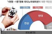 국민 절반은 '1000원→1원' 화폐 단위 변경에 '반대'