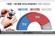 국민 52.6% '1000원→1원' 화폐개혁 반대…찬성은 32%