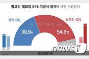 황교안 5·18기념식 참석 여론…부정 54.3% vs 긍정 38.9%