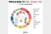 """'부부의 날' 배우자에게 가장 바라는 것? """"감사인사와 격려"""""""
