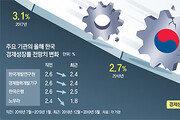 '차세대 산업-노동생산성' 2大 과제 못풀면 성장률 1%대 추락