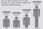 """""""초과근무 많이 줄인 기업, 근로감독 면제-대출 혜택"""""""