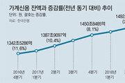 """가계빚 증가폭 14년 만에 최소… """"금리 인하"""" 다시 고개"""