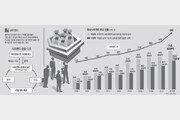 [인사이드&인사이트]사모펀드 '탐욕의 화신'?… 제도 뒷받침땐 시장 활력주는 '메기'로