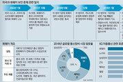 [인사이드&인사이트]美-中 5G 패권싸움 사이에 낀 한국, ICT 정책리더십부터 세워야