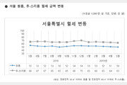 서울 원룸 평균 월세 50만원…네달 연속 하락