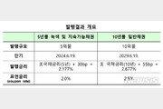 정부, 15억弗규모 외평채 발행…발행·가산금리 역대최저