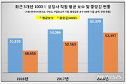 """""""억대 연봉주는 회사 2016년 이후 3배 증가"""""""