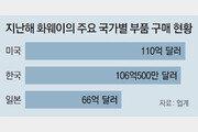 """속앓는 美 반도체 업체들 """"화웨이 잡으려다 우리가 더 타격"""""""