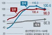 """""""생산인구 100명이 103명 책임"""" 韓 인구부양부담 2060년 세계최고"""
